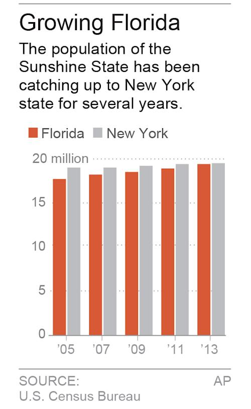 Chart shows population of Florida and New York; 1c x 3 1/4 inches; 46.5 mm x 82 mm;