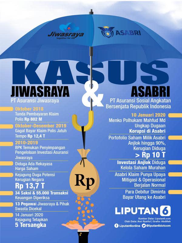 Infografis Kasus Jiwasraya dan Asabri. (Liputan6.com/Abdillah)
