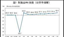 中國11月製造業PMI 52.1 優於預期