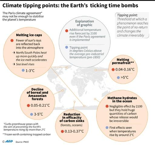 Selection of natural phenomena which could become dangerous for the climate if they reach their tipping points