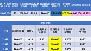 退休金買哪個ETF好?0056對決0050:「這檔」抱三年多90萬!