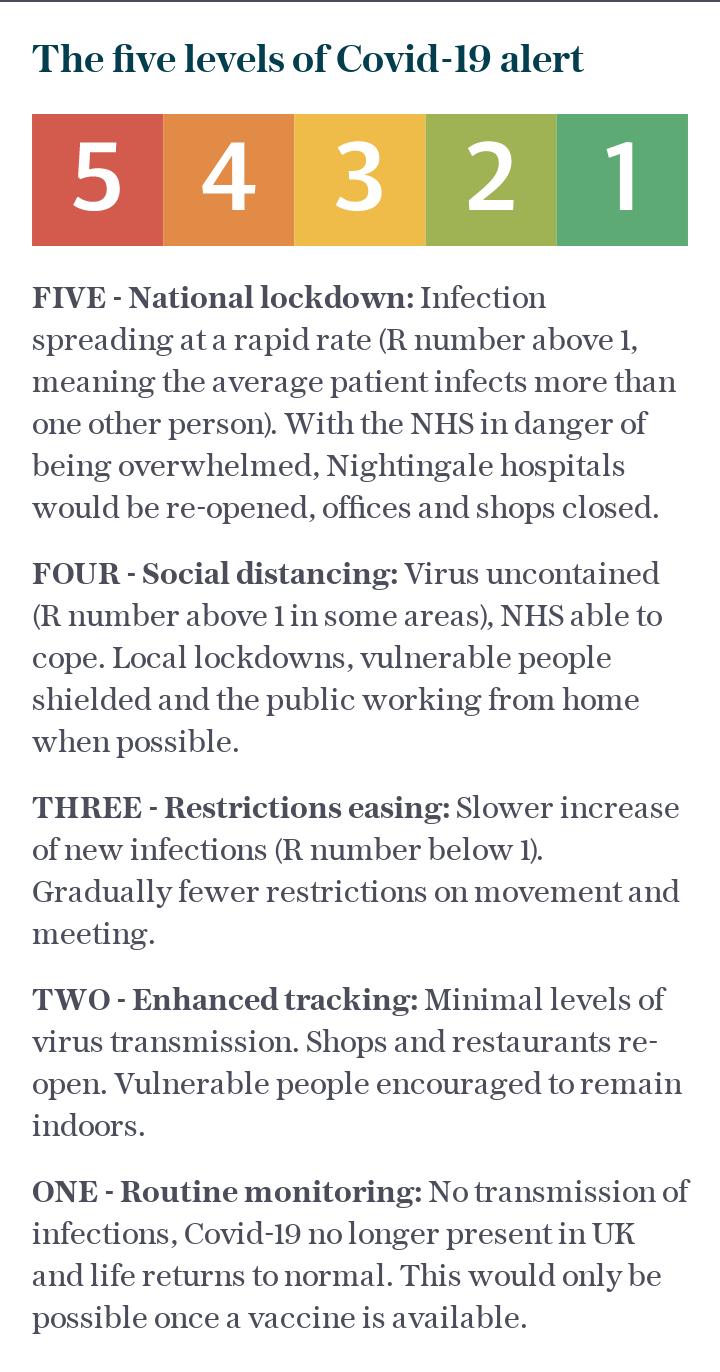Five levels of Covid-19 alert