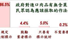 萊豬民調:8成6認為應強制標示瘦肉精 國民黨較顧食安