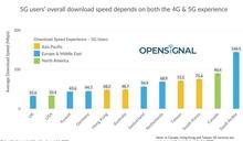 全球5G測速 沙烏地阿拉伯奪冠 台灣第四