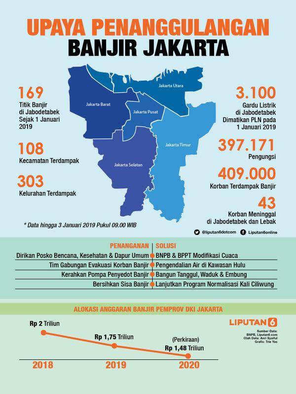 Infografis Upaya Penanggulangan Banjir di Jakarta. (Liputan6.com/Triyasni)