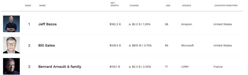 福布斯實時富豪排行榜(截至6月23日下午四時)