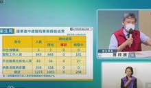 快新聞/國軍台中總醫院、台中新光三越 最新採檢結果出爐