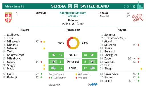Match statistics: Serbia v Switzerland