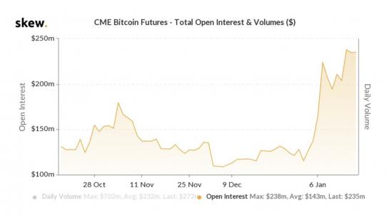 bitcoin futures cme price