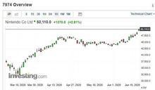 任天堂股價創12年來高點 分析師警告上漲空間有限