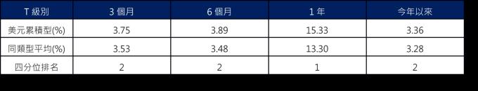 資料來源 : Lipper,採理柏環球美元企業債分類,保德信投信整理,截至2020/2/27。