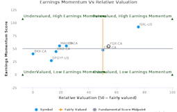 Yangarra Resources Ltd. breached its 50 day moving average in a Bearish Manner : YGR-CA : March 23, 2017