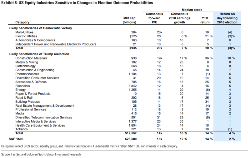 sectors likely beneficiaries of Trump re-election