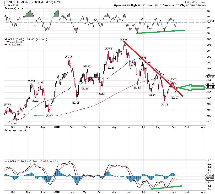 Dbc Conversations Invesco Db Commodity Index Trac Yahoo Finance