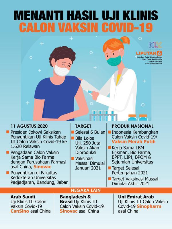 Infografis Menanti Hasil Uji Klinis Calon Vaksin Covid-19. (Liputan6.com/Trieyasni)