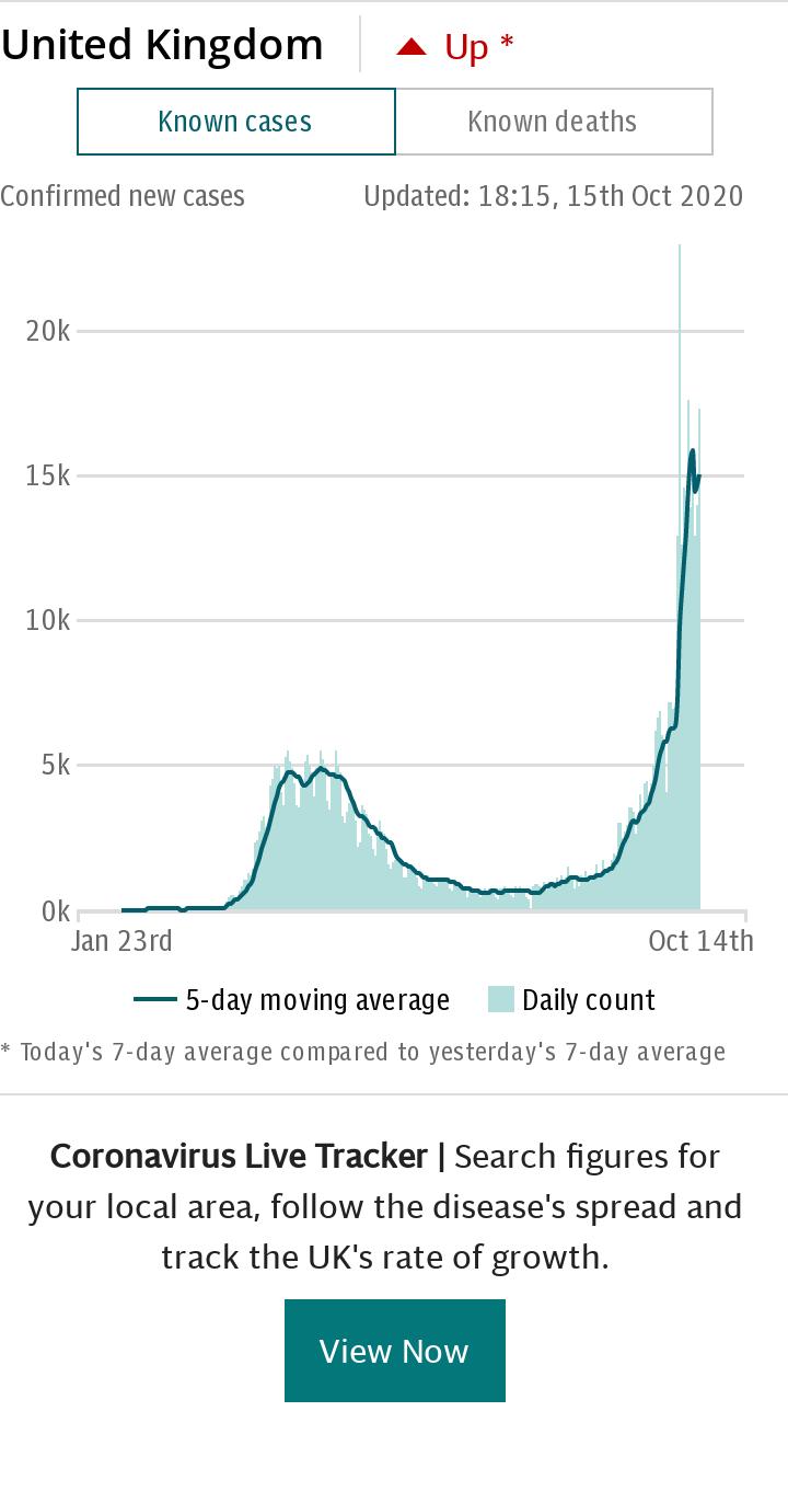 Coronavirus UK Spotlight Chart - Cases default