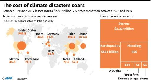 Map showing economic losses by country and type of climate disaster