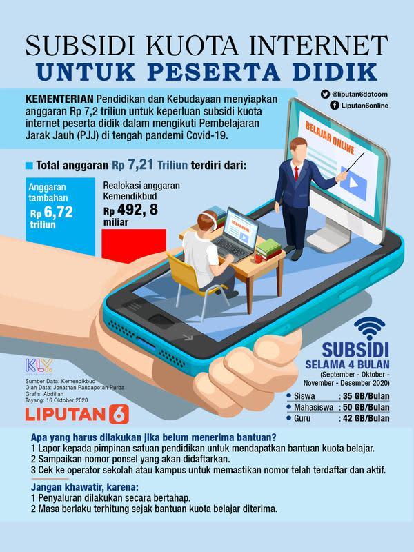 INFOGRAFIS: Subsidi Kuota Internet Untuk Peserta Didik (Liputan6.com / Abdillah)