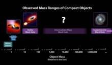 顛覆認知:科學家發現了一個「不該出現的黑洞」