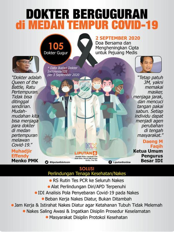 Infografis Dokter Berguguran di Medan Tempur Covid-19 (Liputan6.com/Triyasni)