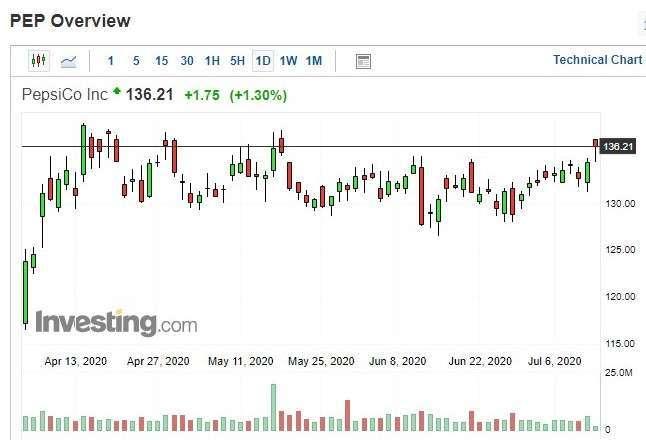 百事可樂股價日k線圖