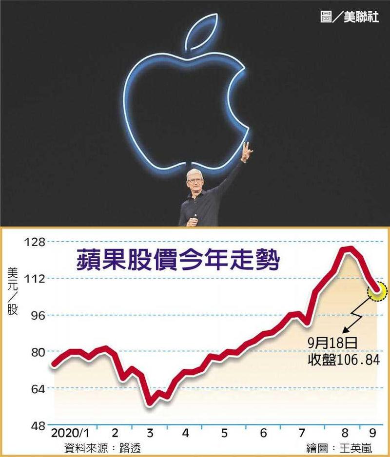 蘋果股價今年走勢