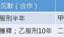 「三人成虎,五人入罪」─因朋友謊言,蕭明岳被判無期徒刑?