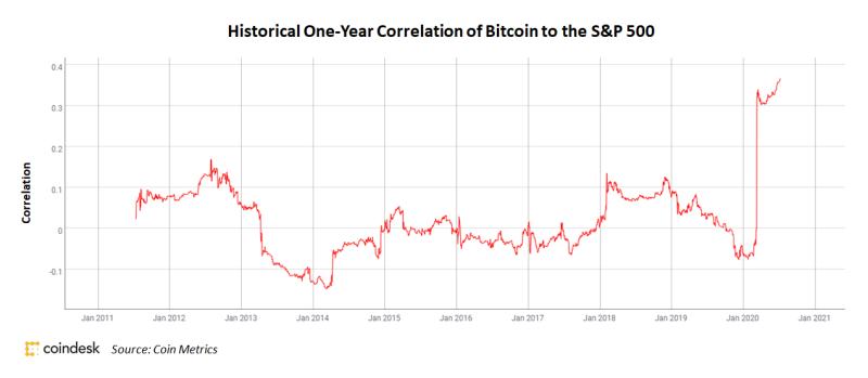 Bitcoin Reaches Record High Correlation to S&P 500