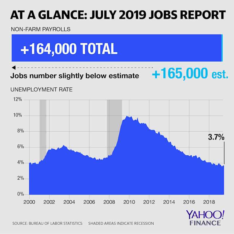 At a glance: July 2019 jobs report