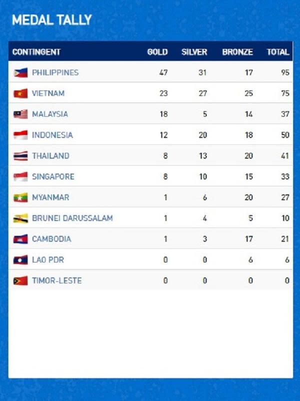 Medali SEA Games 2019.