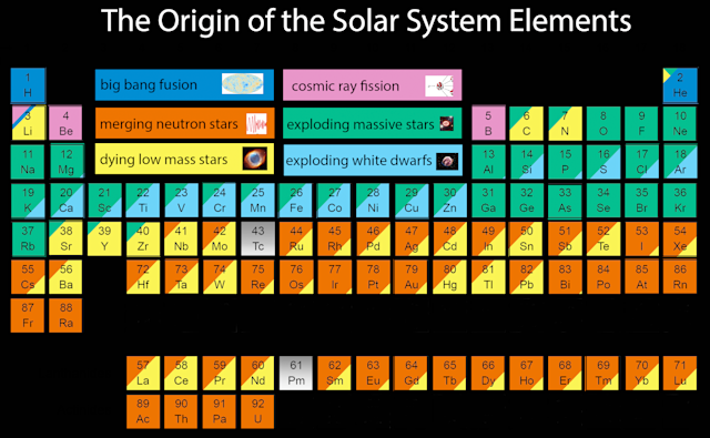 periodic table chemical elements space origins supernovas jennifer a johnson nasa esa