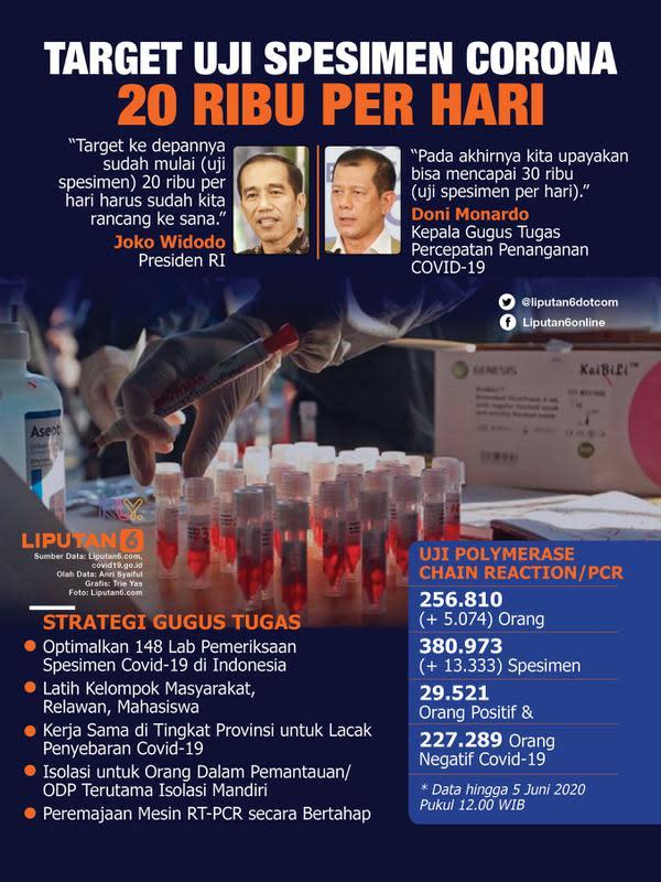 Infografis Target Uji Spesimen Corona 20 Ribu per Hari. (Liputan6.com/Trieyasni)