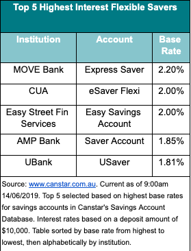 Top 5 highest interest rates on flexible savings accounts. Source: Getty