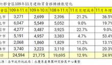 房市邁入傳統旺季 六都11月移轉棟數月增12.9%