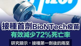 【疫苗研究】接種首劑輝瑞/BioNTech疫苗   有效減少72%死亡率