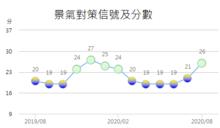 8月景氣燈號轉穩定綠燈 分數大增5分