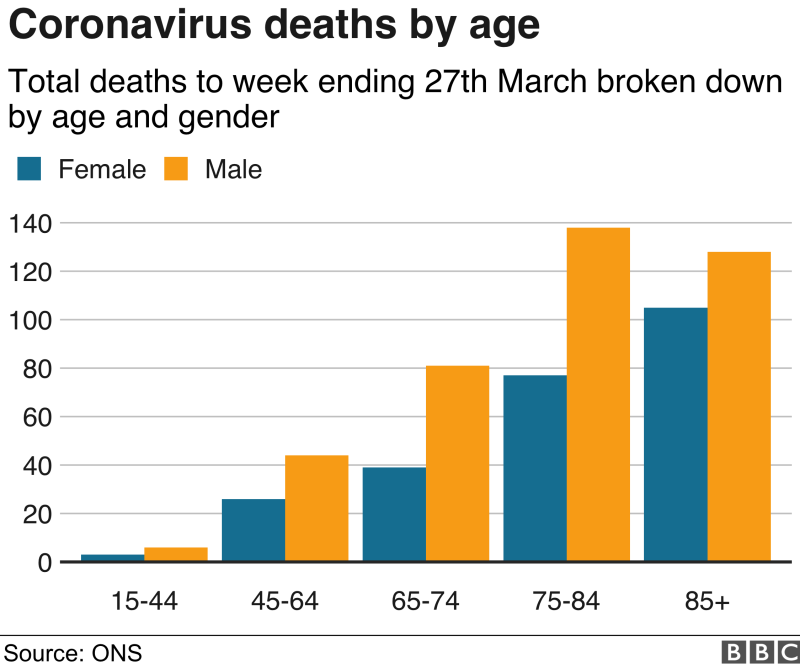 Chart showing age and gender