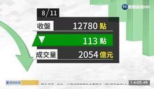 2020/08/11 電金傳同步走弱 台股失守12800點