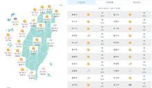 颱風近日生成無助解旱!氣象專家:明起高溫破30度、周三北部轉涼水氣多