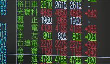 大甩MSCI調整陰霾 台股開盤大漲137點