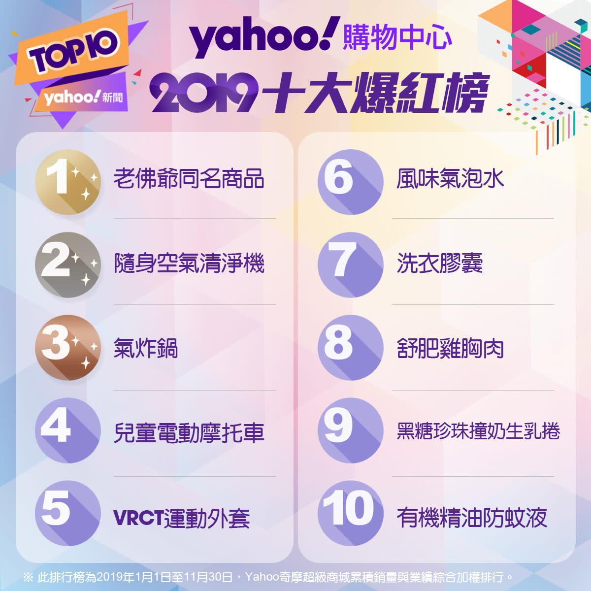 Yahoo奇摩電商2019十大總盤點!話題消費趨勢大公開