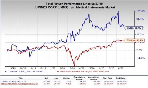 Here's Why You Should Retain Luminex (LMNX) Stock for Now