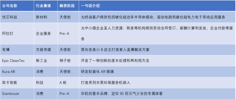 融資輪次分佈圖,36 氪經公開資料整理