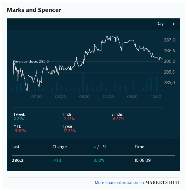 Markets Hub - Marks & Spencer Group PLC