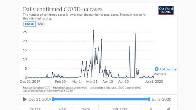 Grafik kasus harian COVID-19 di Vietnam per 8 Juni 2020. Dok: Our World in Data