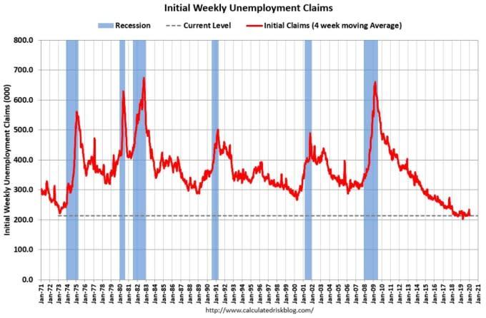 美國初請失業金人數(圖:Calculated Risk)