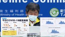 6/15疫情 新增本土132例、8例死亡