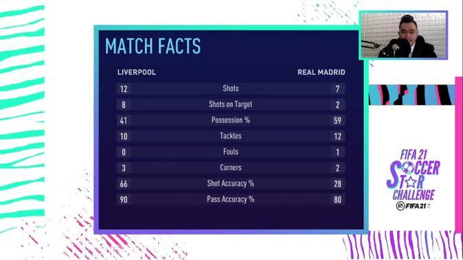 Statistik pertandingan Alfath Fathier dan Putu Gede Juni Antara saat bertanding dalam FIFA 21 Soccer Star Challenge (Liputan6.com)