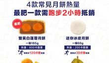 【營養食物】4款常見月餅熱量 最肥一款需跑步2小時抵銷