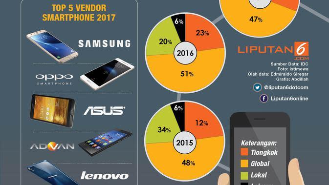 Infografis Duel Pasar Smartphone Tiongkok Vs Lokal